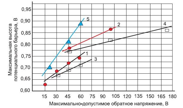 Электрические характеристики диодов Шоттки при максимально допустимой температуре перехода
