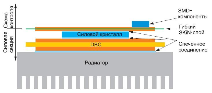 Поперечное сечение SKiN-модуля сигольчатым жидкостным радиатором (отсутствуют паяные исварные соединения, кристаллы неимеют алюминиевых выводов)