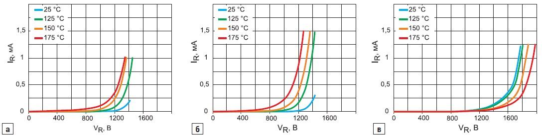 Обратные ВАХ SiC-диодов Шоттки приразличных температурах