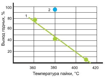 Влияние температуры напайки кристаллов и газовой среды на выход годных