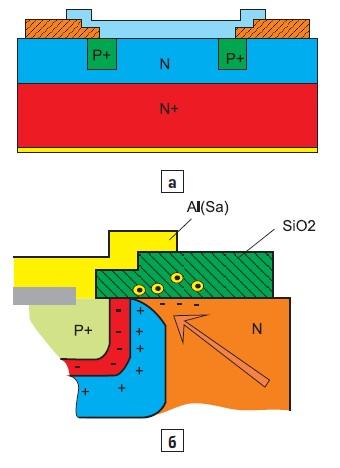 Механизм возникновения поверхностного пробоя