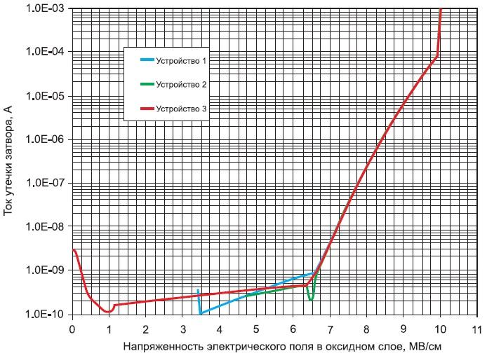 Зависимость изменения тока утечки затвора отнапряженности поля