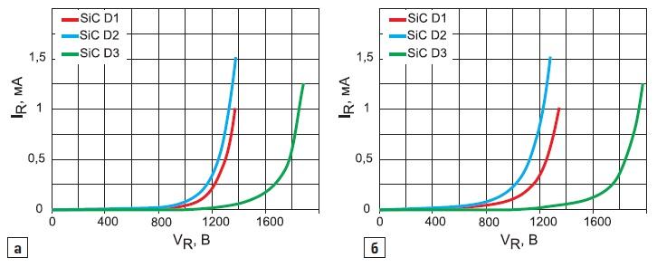 Обратные ВАХ SiC-диодов Шоттки притемпературах