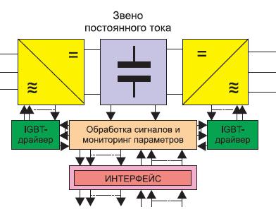 Типовая функциональная блок-схема компенсационного преобразователя
