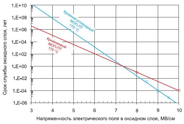 Время наступления диэлектрического пробоя затвора длякремниевых и SiC-MOSFET