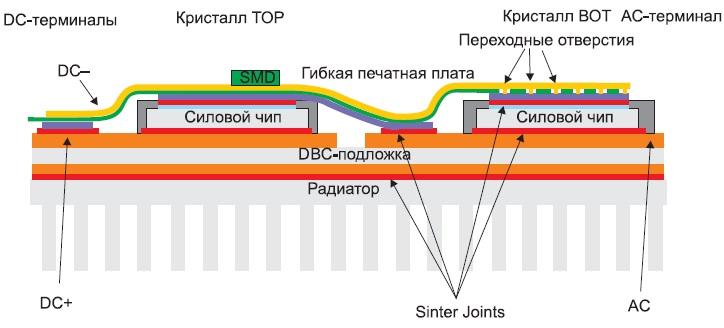 Поперечное сечение SKiN-модуля смногослойной топологией соединения силовых цепей