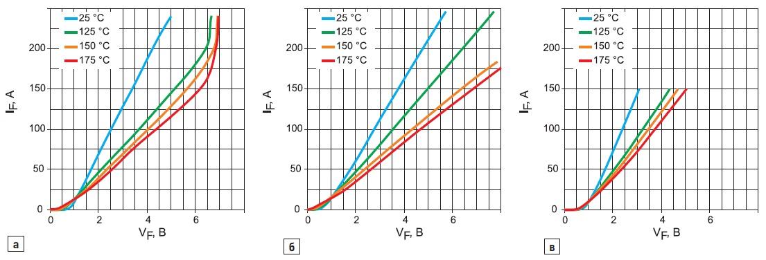 Прямые ВАХ диодов приразличных температурах
