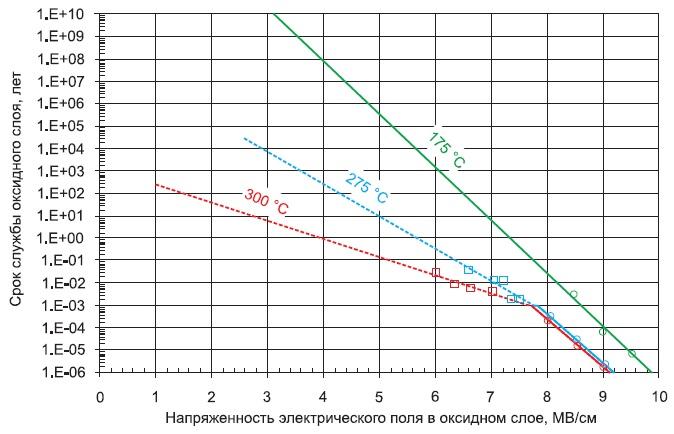Время наступления диэлектрического пробоя затвора припостоянном градиенте напряжения и температуре до+300°C