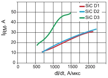 Зависимость максимального тока обратного восстановления IRM воппозитных диодах отскорости коммутации diF/dt