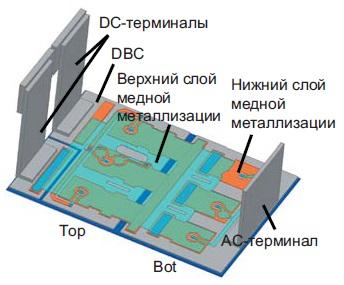 Имитационная модель 3D-варианта SKiN-модуля
