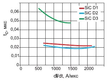 Зависимость времени переключения оппозитных диодов отскорости коммутации