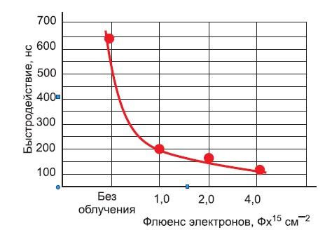 Зависимость быстродействия диодов от флюенса электронов