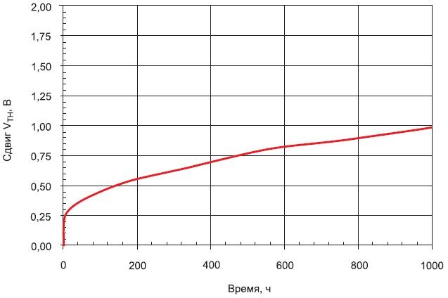 Изменение порогового напряжения затвора (20В и +150°C в течение 1000 ч) длятранзисторов Z-FET (1200В, 80 мОм)