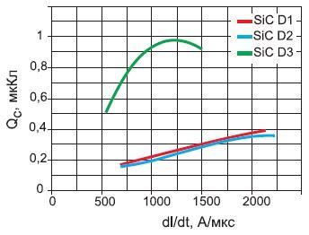 Зависимость емкостного заряда от скорости коммутации