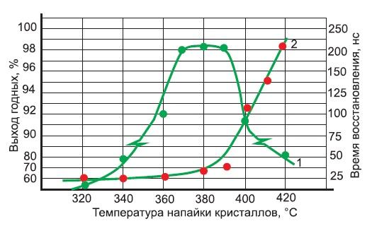 Зависимости выхода годных (1) и время восстановления заряда диода (2) от температуры пайки кристаллов