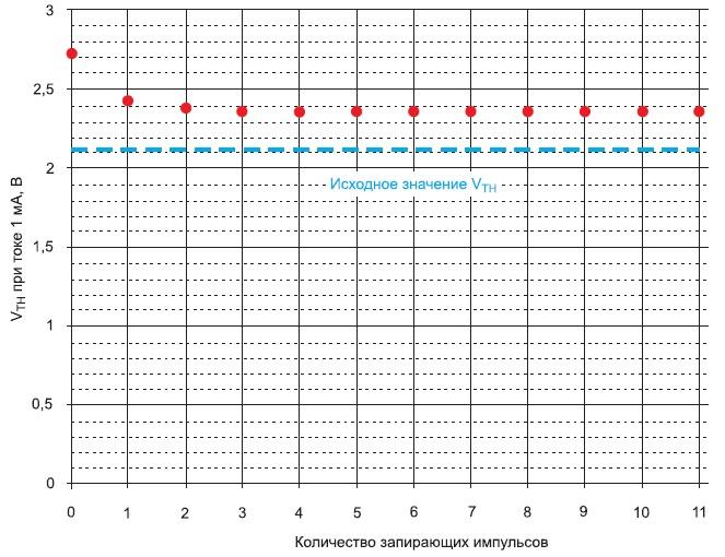 Восстановление порогового напряжения привоздействии запирающих импульсов
