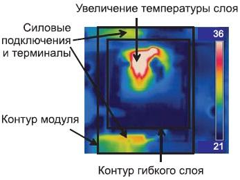 Распределение тепла нагибкой пленке поднагрузкой
