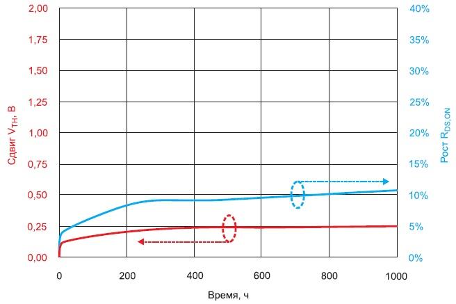 Результаты испытания SiC-MOSFET высокотемпературным переключением