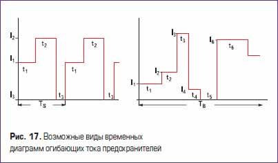 Возможные виды временных диаграмм огибающих тока плавких предохранителей