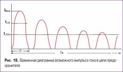Временная диаграмма возможного импульса тока в цепи плавкого предохранителя