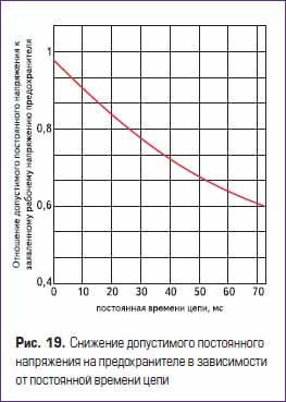 Снижение допустимого постоянного напряжения на плавком предохранителе в зависимости от постоянной времени цепи