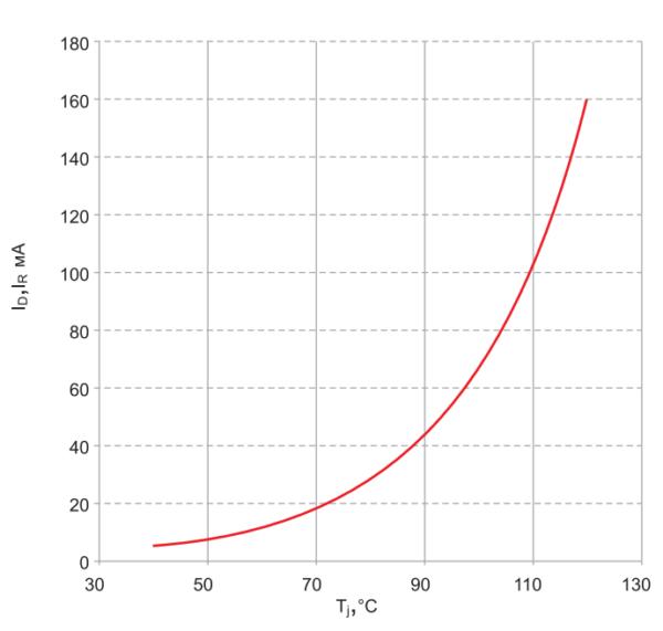 Зависимость тока утечки фототиристора ТФ183-2000 от температуры
