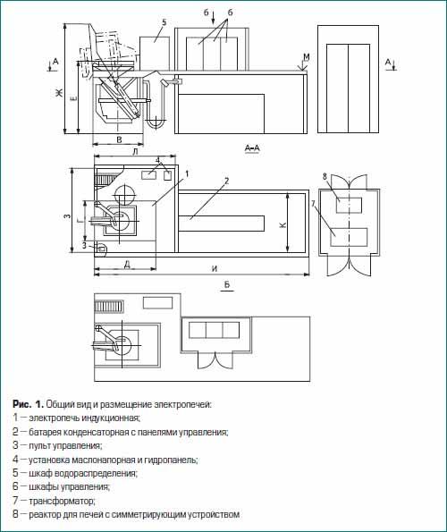 Общий вид и размещение электропечей