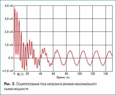 Осциллограмма тока нагрузки в режиме максимального съема мощности