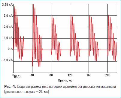 Осциллограмма тока нагрузки в режиме регулирования мощности