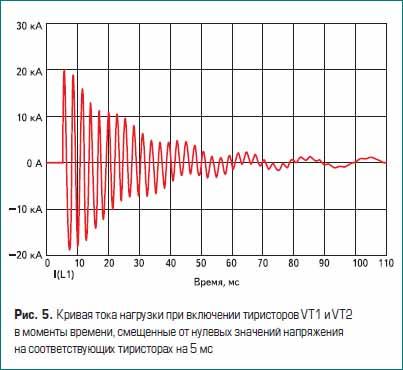 Кривая тока нагрузки при включении тиристоров VT1 и VT2 в моменты времени, смещенные от нулевых значений напряжения на соответствующих тиристорах на 5 мс