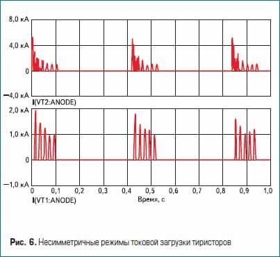 Несимметричные режимы токовой загрузки тиристоров