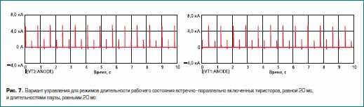 Вариант управления для режимов длительности рабочего состояния встречно-параллельно включенных тиристоров, равной 20 мс, и длительностями паузы, равными 20 мс