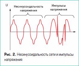 Несинусоидальность сети и импульсы напряжения