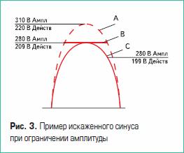 Пример искаженного синуса при ограничении амплитуды