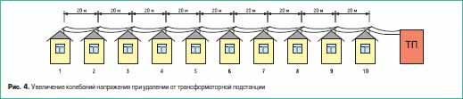 Увеличение колебаний напряжения при удалении от трансформаторной подстанции