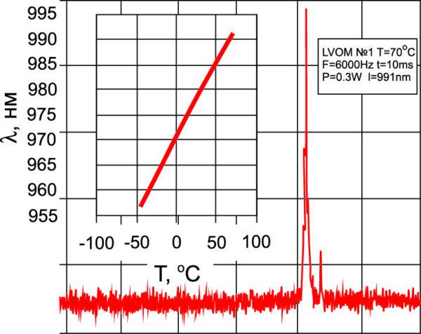 Спектр излучения лазерного диода при +70 °C и зависимость максимума спектра излучения от температуры