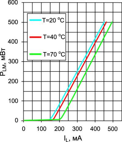 Типичная ватт-амперная характеристика лазерного диода при температурах +20, +40, +70 °С