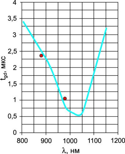 Зависимость времени задержки включения LTT PP от длины волны лазерного диода при PLM = 200 мВт, VD = 100 В