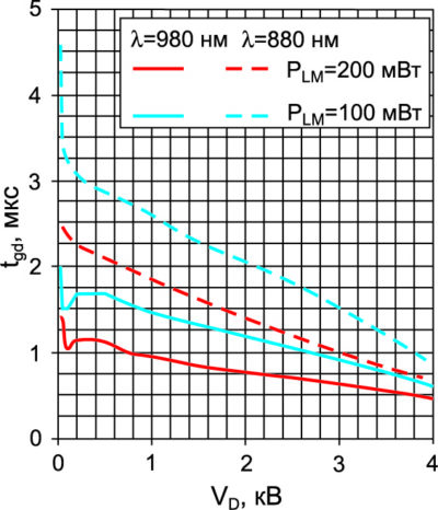 Зависимость времени задержки включения LTT РР от анодного напряжения и длины волны лазерного диода при значениях PLM 100 и 200 мВт