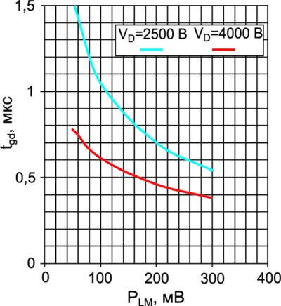 Зависимость времени задержки включения LTT РР (5000 В) от мощности оптического излучения и анодного напряжения при l = 980 нм