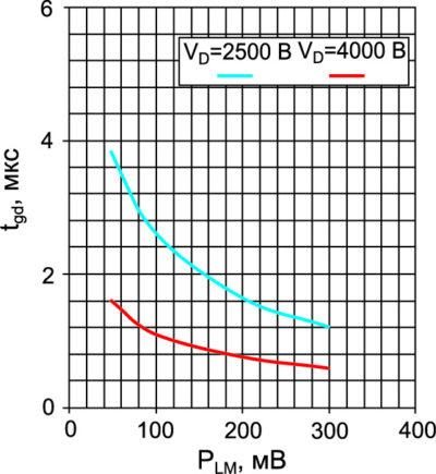 Зависимость времени задержки включения LTT (8000 В) от мощности оптического излучения и анодного напряжения при l = 980 нм