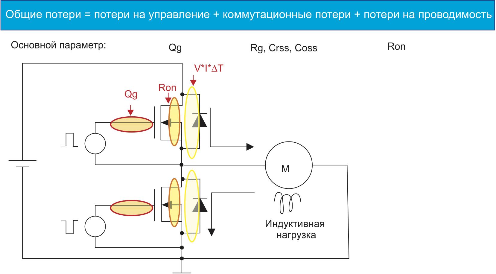 Потери в ключах являются основной причиной общих потерь в схемах силовой электроники