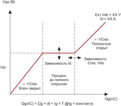 Теоретическое представление кривой Qg