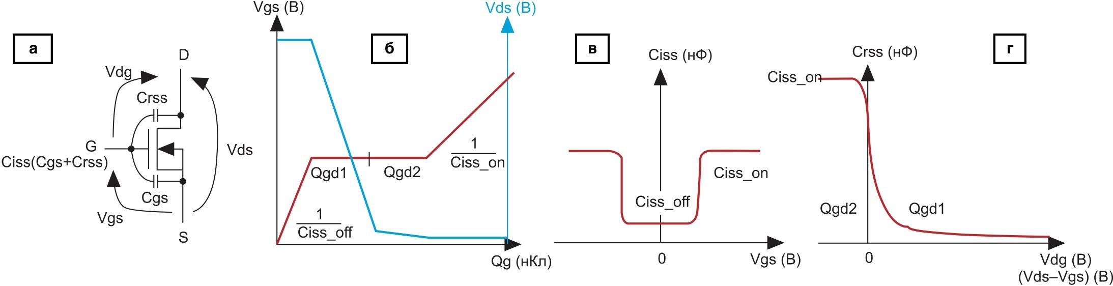 Определение Qg по нелинейной зависимости Crss–Vdg