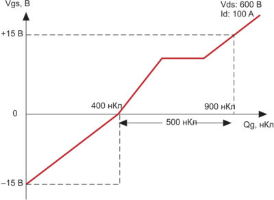 Характеристики Qg, полученные по отрицательным значениям Vgs