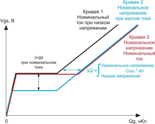 Рис. 10. Новый метод измерения Qg