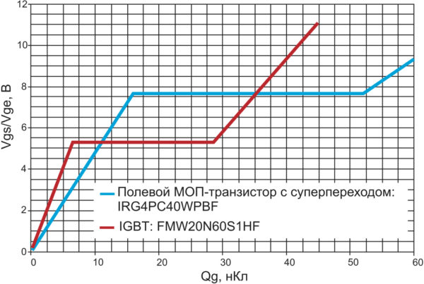 Заряд затвора IGBT и полевого МОП-транзистора с суперпереходом