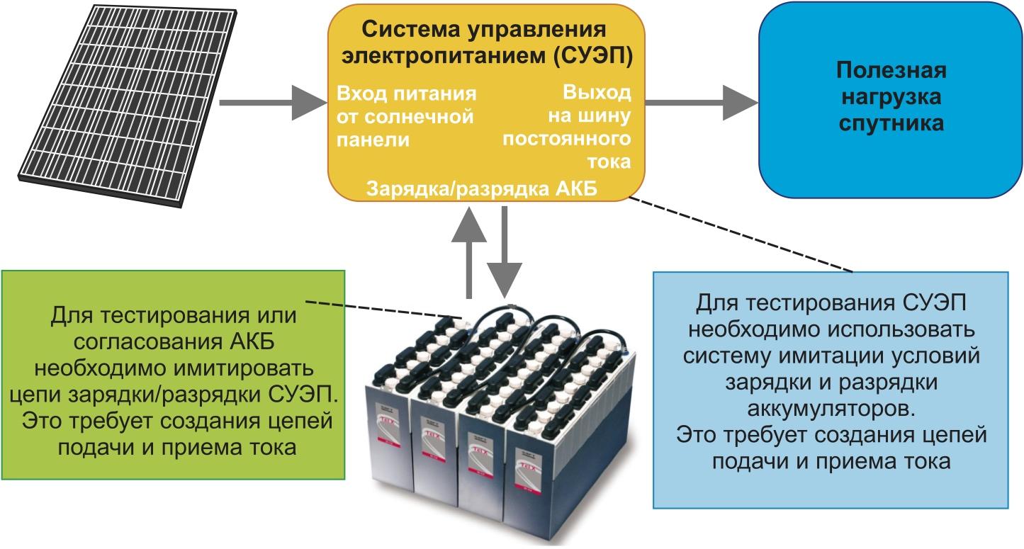 Упрощенная блок-схема, показывающая потоки мощности в ИСЗ. Стрелки в обоих направлениях указывают на то, что при тестировании необходимо использовать решение с источником и приемником тока (нагрузкой)