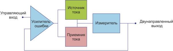 Конфигурация одноприборного тестового решения с объединенными источником и приемником тока
