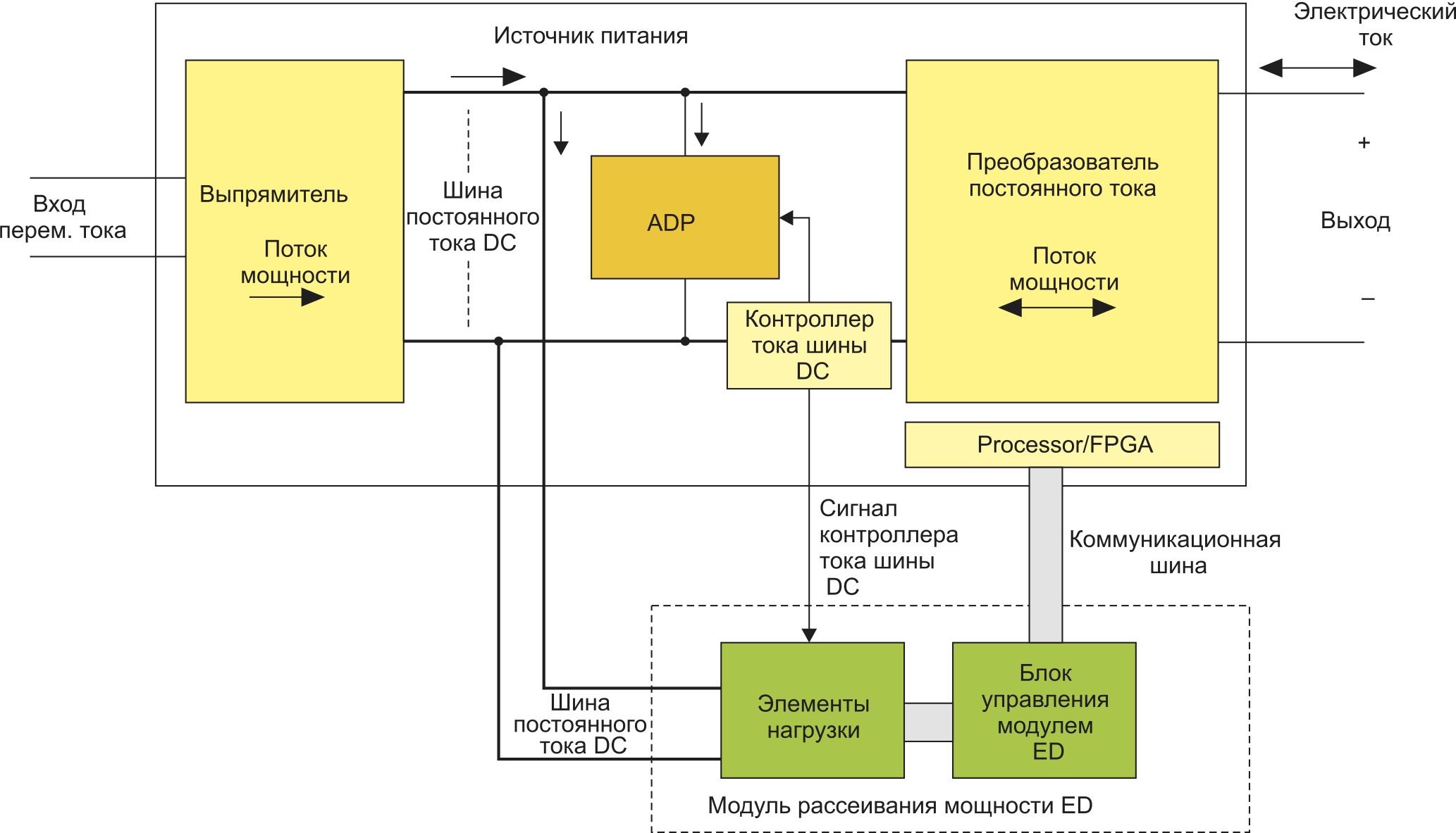 Блок-схема импульсного ИП с возможностью реализации объединенного решения источник–приемник тока за счет использования двунаправленного преобразователя постоянного тока и запатентованных ADP и ED